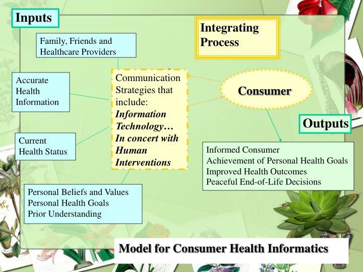 Integrating         Process