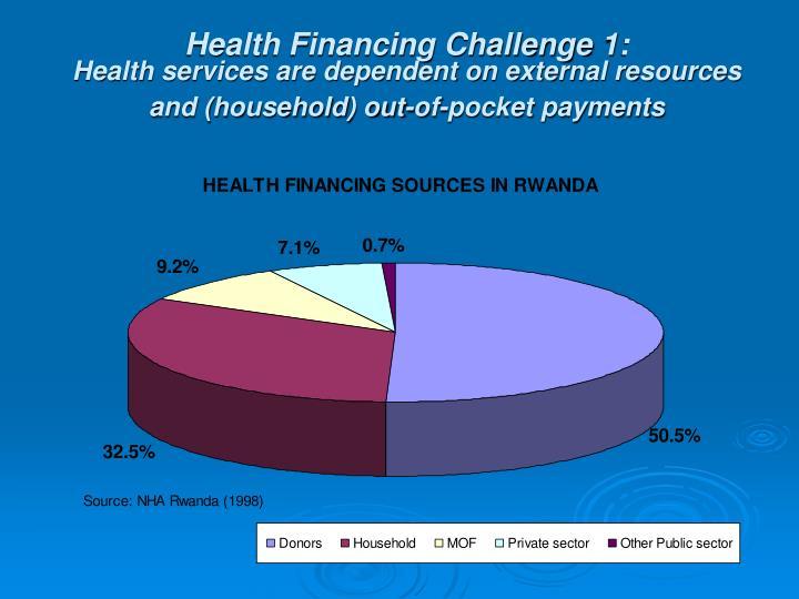 Health Financing Challenge 1: