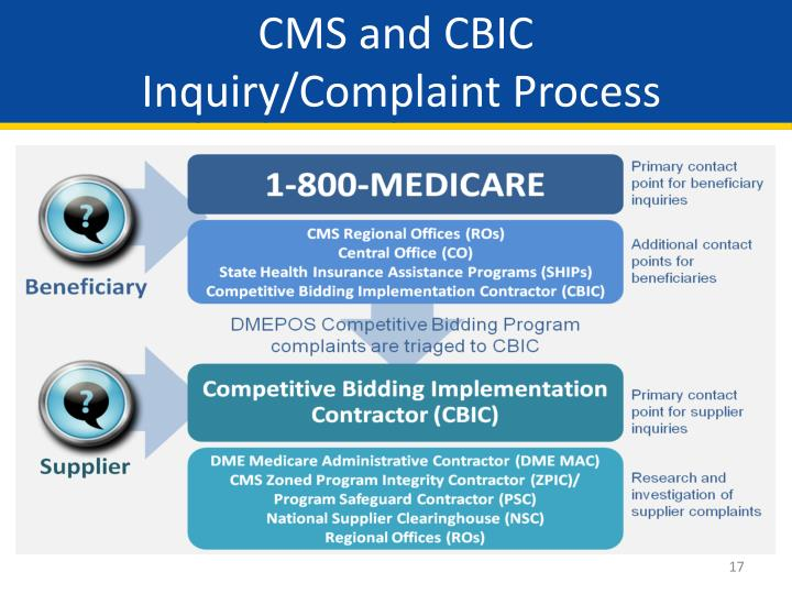 CMS and CBIC