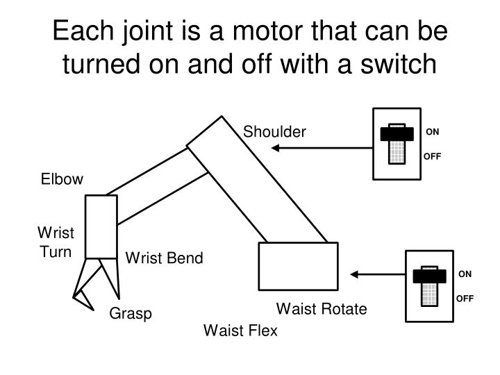 Each joint is a motor that can be turned on and off with a switch