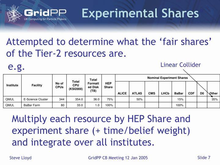 Experimental Shares