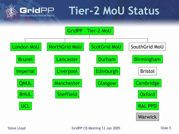 Tier-2 MoU Status