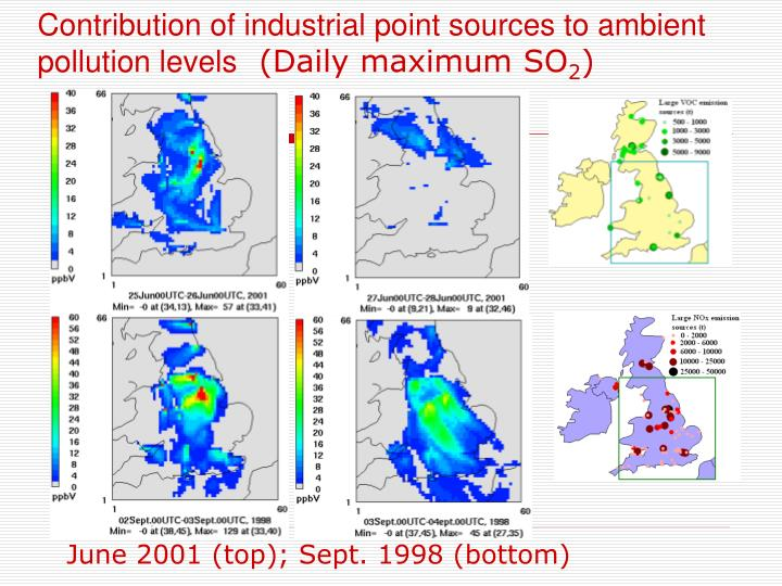 Contribution of industrial point sources to ambient pollution levels