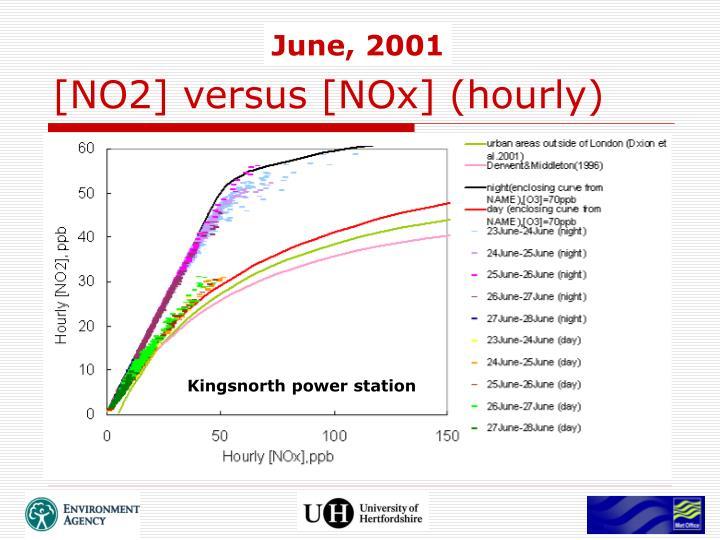 [NO2] versus [NOx] (hourly)