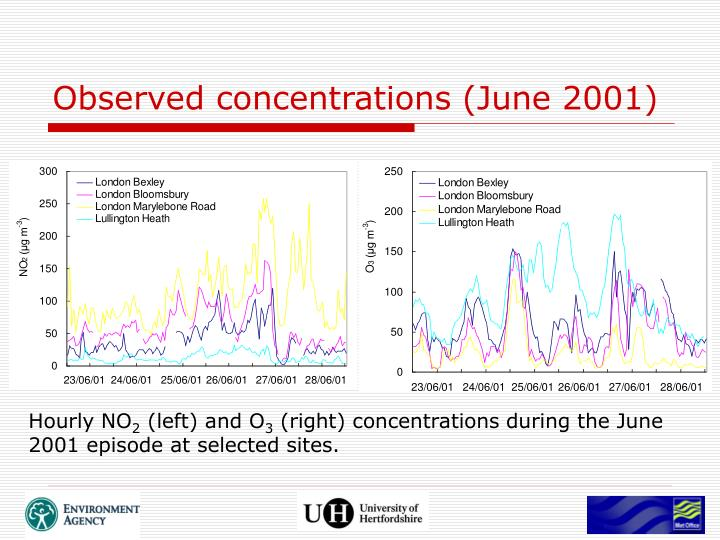 Observed concentrations (June 2001)