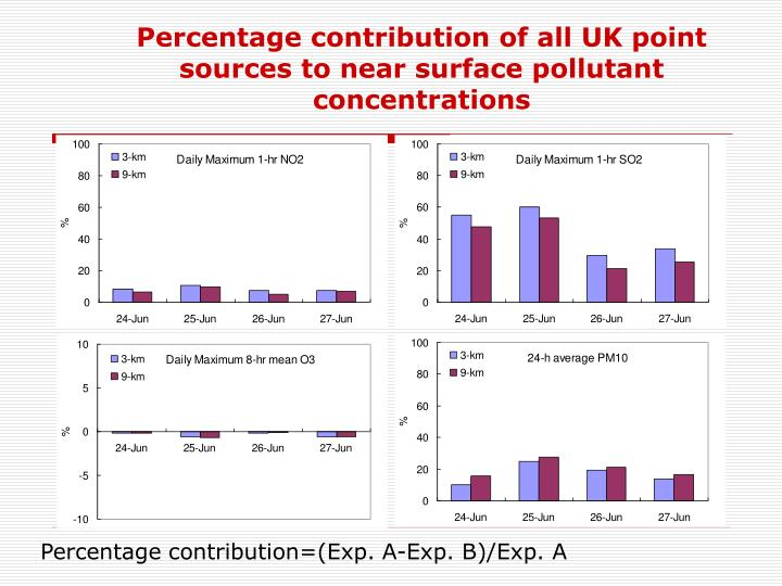 Percentage contribution of all UK point sources to near surface pollutant concentrations