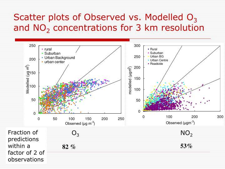 Scatter plots of Observed vs. Modelled O
