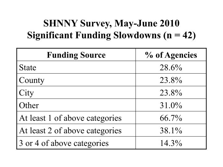 SHNNY Survey, May-June 2010