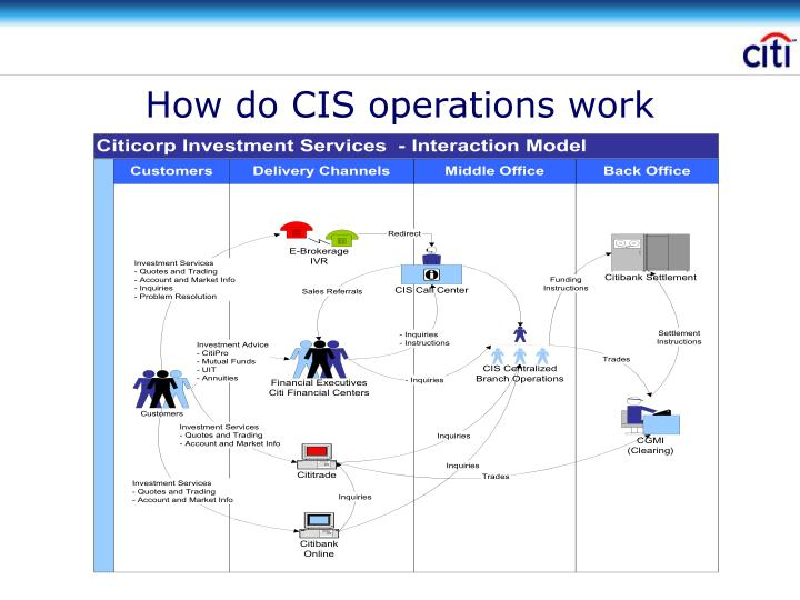 How do CIS operations work