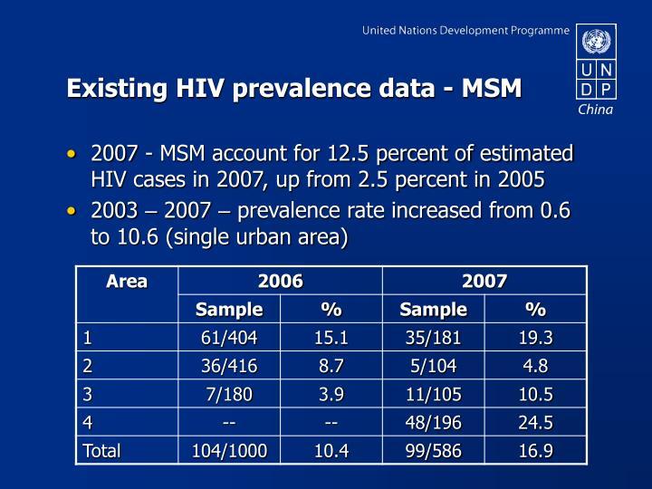 Existing HIV prevalence data - MSM