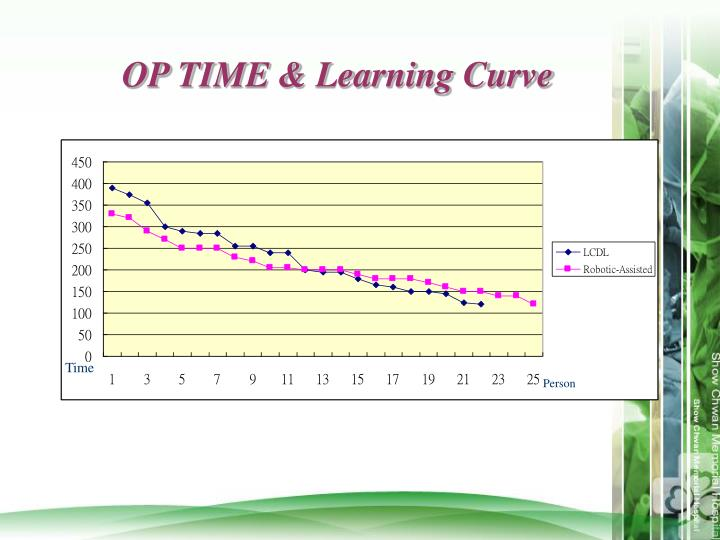OP TIME & Learning Curve