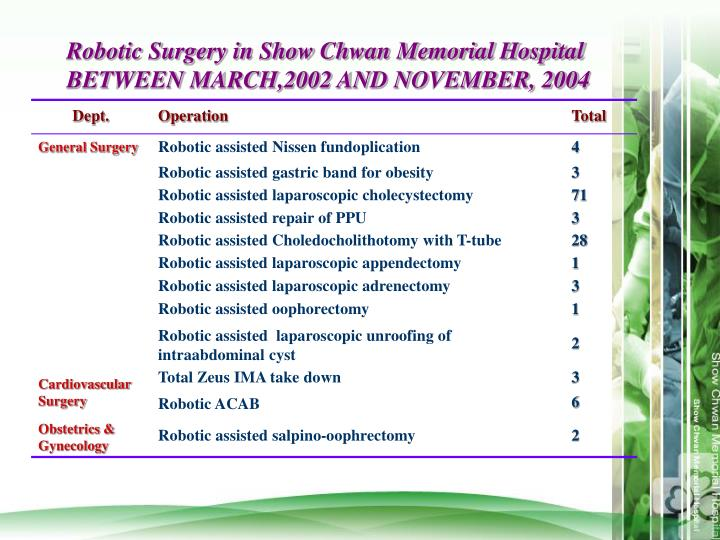 Robotic Surgery in Show Chwan Memorial Hospital