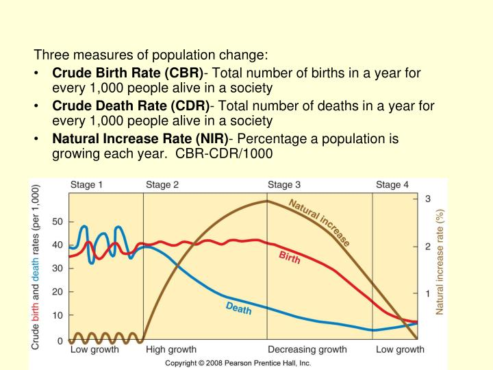 determinants of crude birth rate in