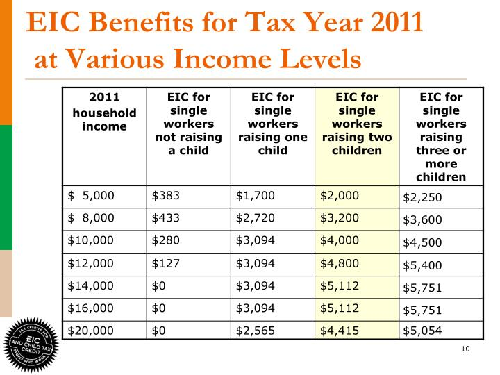 EIC Benefits for Tax Year 2011