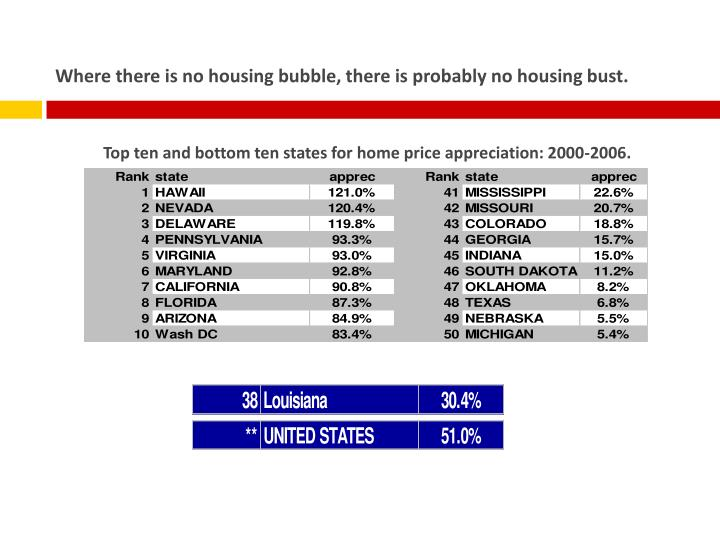Where there is no housing bubble, there is probably no housing bust.