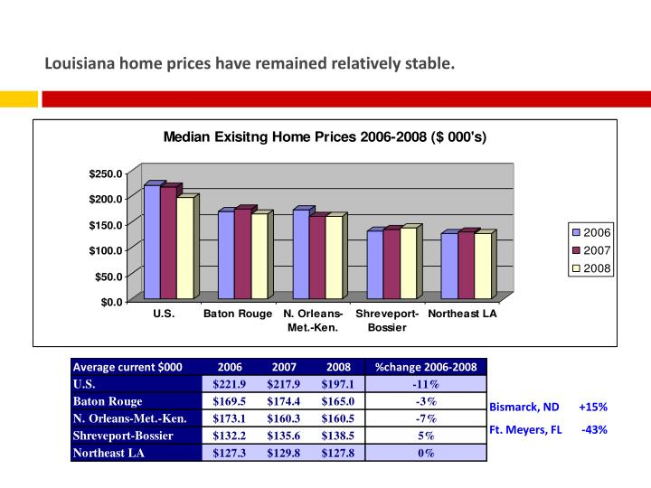 Louisiana home prices have remained relatively stable.
