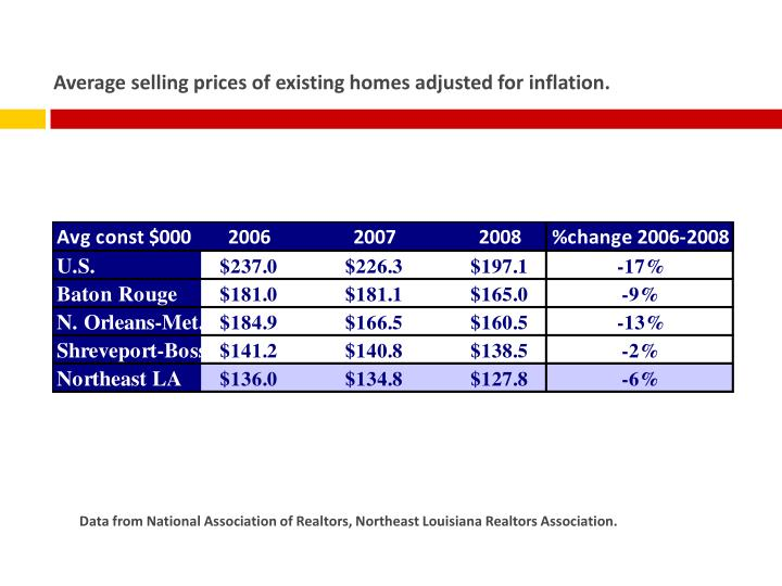 Average selling prices of existing homes adjusted for inflation.