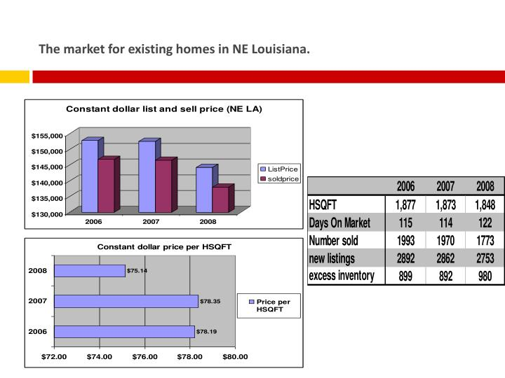 The market for existing homes in NE Louisiana.