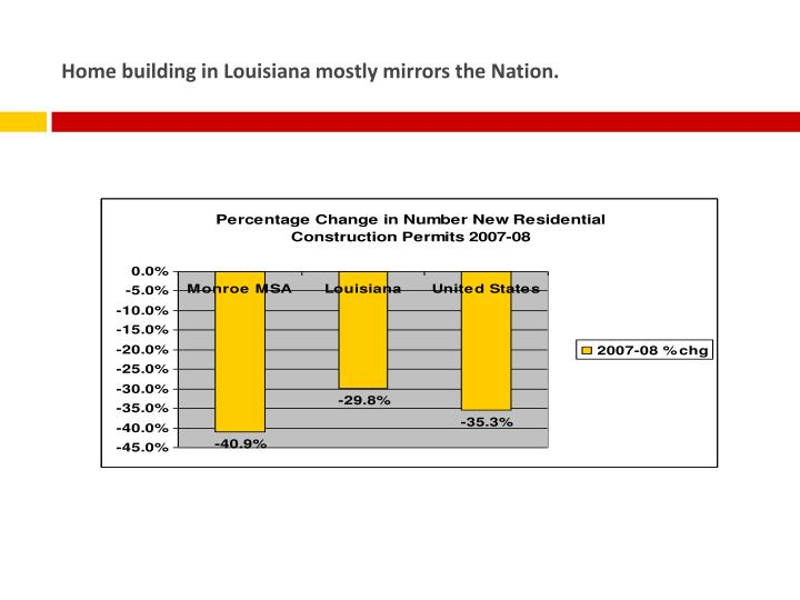 Home building in Louisiana mostly mirrors the Nation.