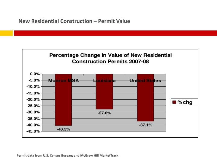 New Residential Construction – Permit Value