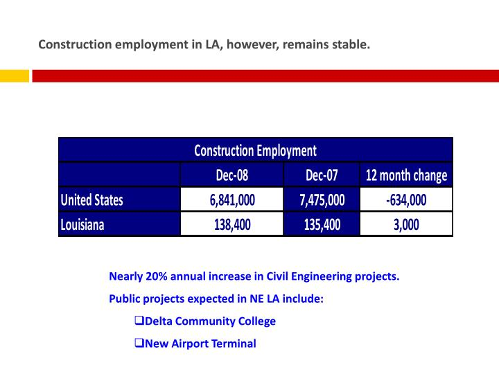 Construction employment in LA, however, remains stable.