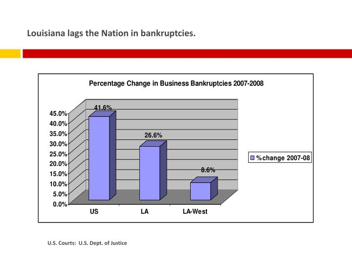 Louisiana lags the Nation in bankruptcies.