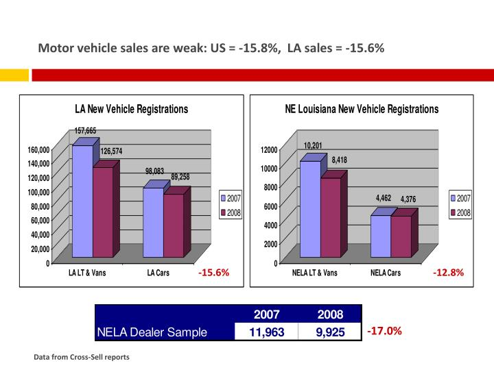 Motor vehicle sales are weak: US = -15.8%,  LA sales = -15.6%