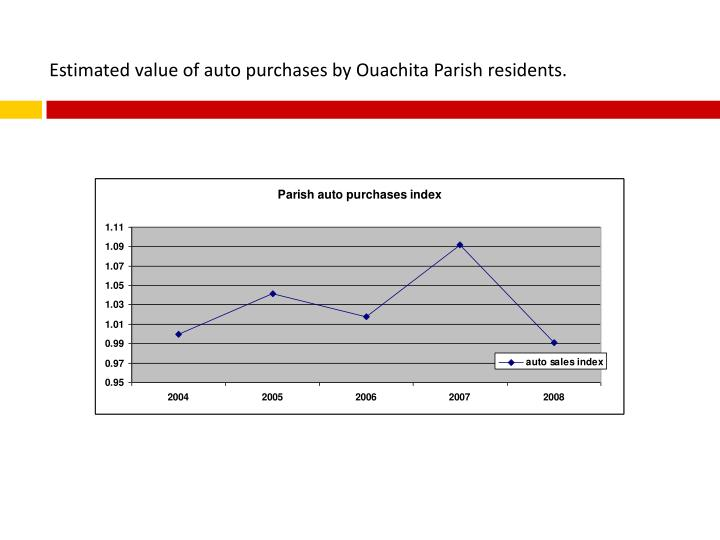 Estimated value of auto purchases by Ouachita Parish residents.