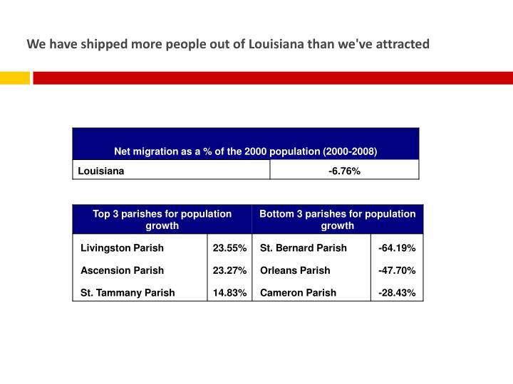 We have shipped more people out of Louisiana than we've attracted