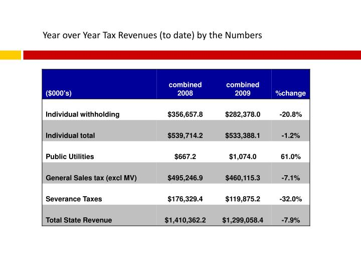 Year over Year Tax Revenues (to date) by the Numbers