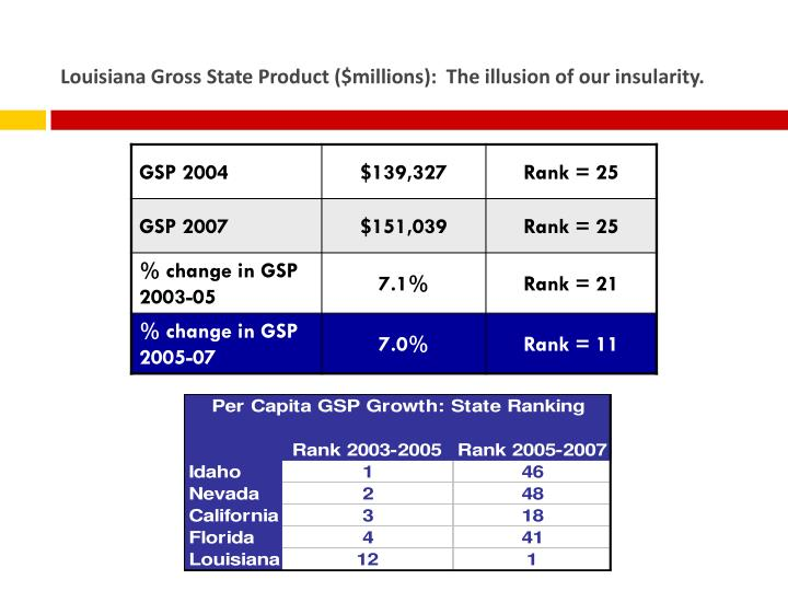 Louisiana Gross State Product ($millions):  The illusion of our insularity.