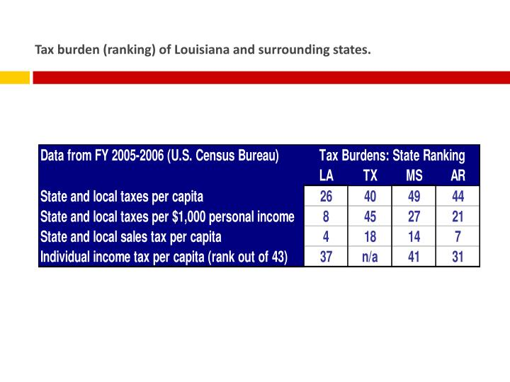 Tax burden (ranking) of Louisiana and surrounding states.
