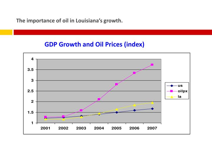 The importance of oil in Louisiana's growth.