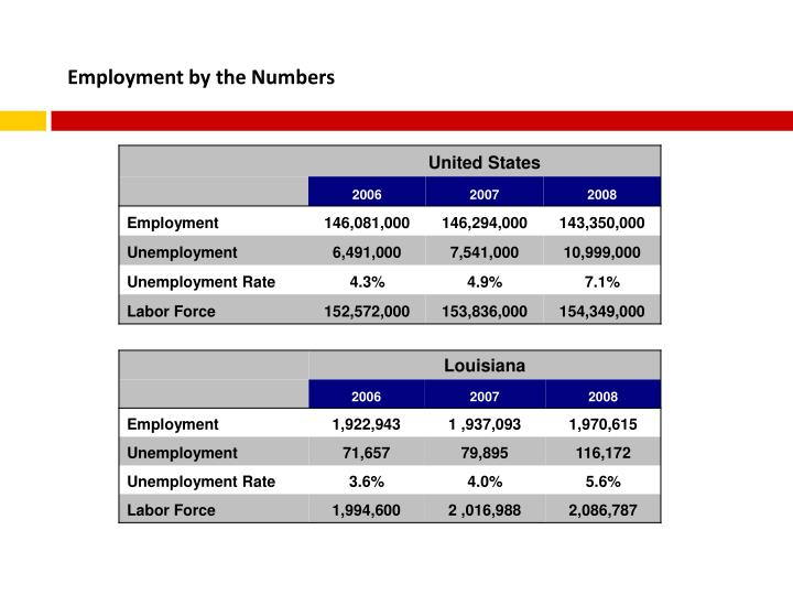 Employment by the Numbers