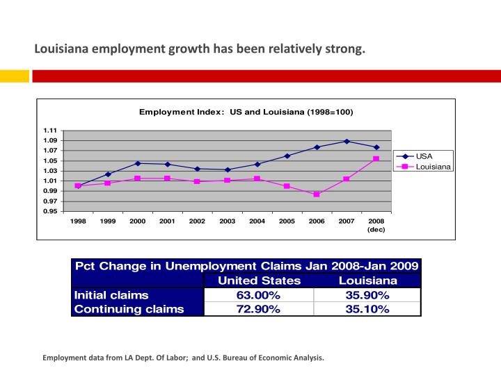 Louisiana employment growth has been relatively strong.