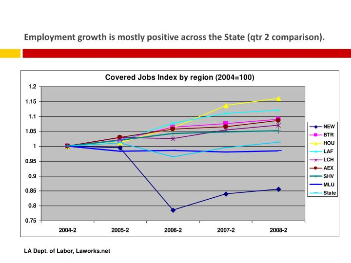 Employment growth is mostly positive across the State (qtr 2 comparison).