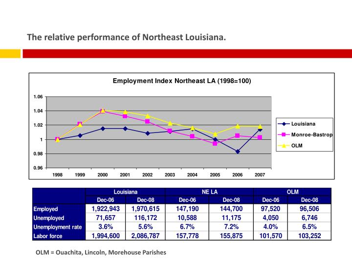 The relative performance of Northeast Louisiana.