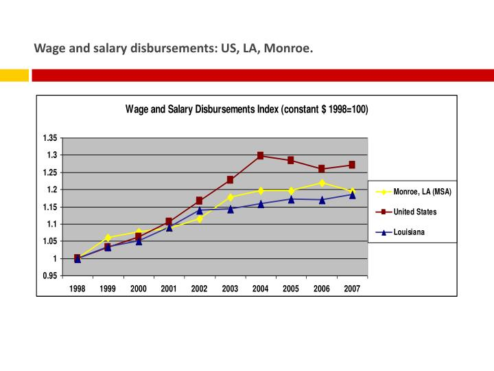 Wage and salary disbursements: US, LA, Monroe.