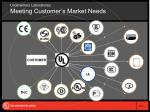 underwriters laboratories meeting customer s market needs