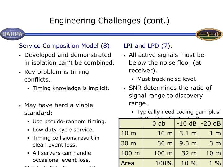 Service Composition Model (8):