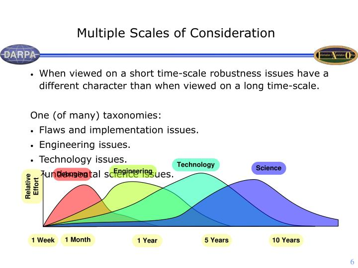 Multiple Scales of Consideration