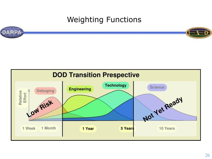 Weighting Functions