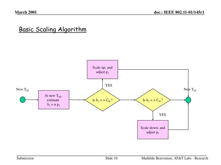 Basic Scaling Algorithm