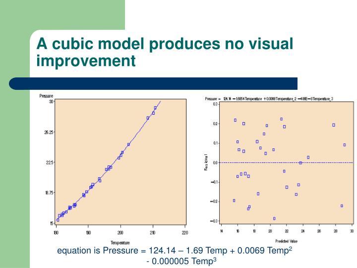 A cubic model produces no visual improvement
