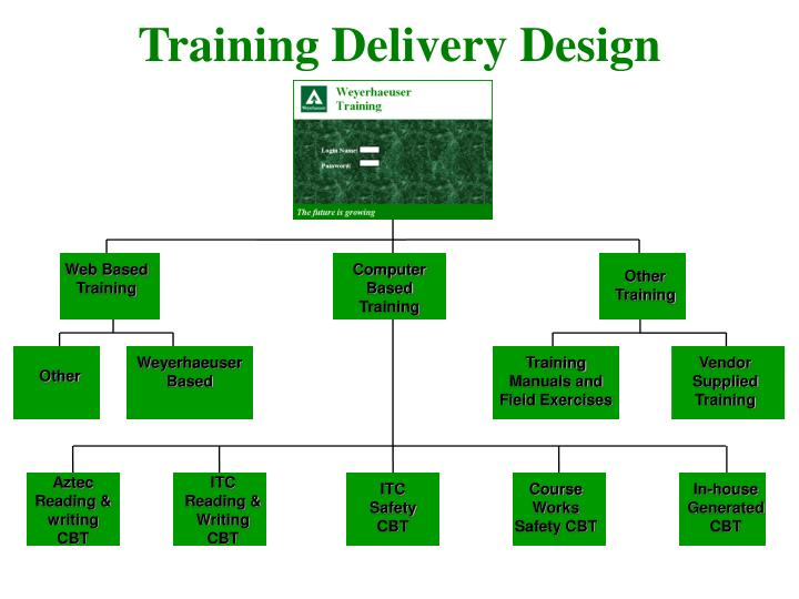 Training delivery design