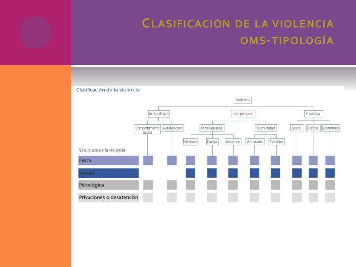 Clasificación de la violencia
