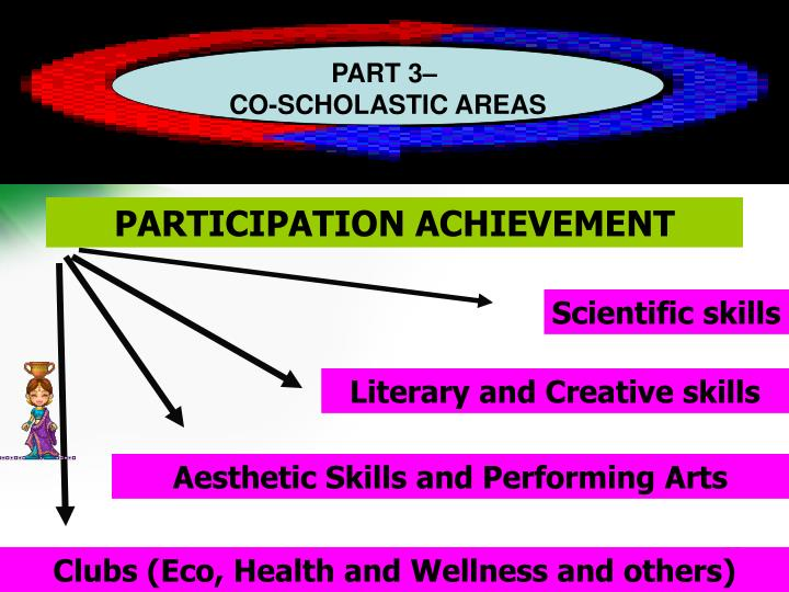 PART-3 CO-SCHOLASTIC AREAS