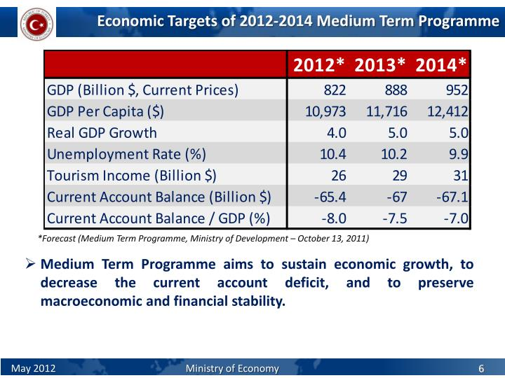 Economic Targets of 2012-2014 Medium Term