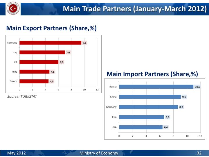 Main Import Partners (Share,%)