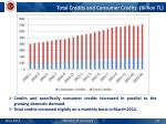 total credits and consumer credits billion tl